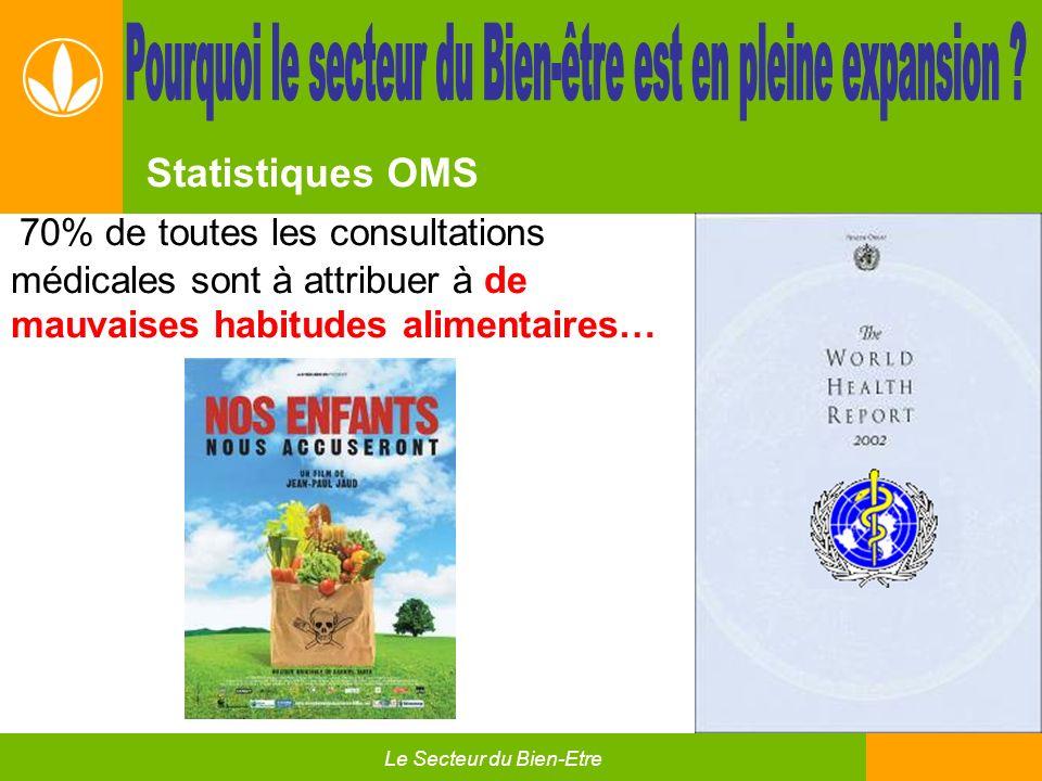 17 70% de toutes les consultations médicales sont à attribuer à de mauvaises habitudes alimentaires… Statistiques OMS Le Secteur du Bien-Etre