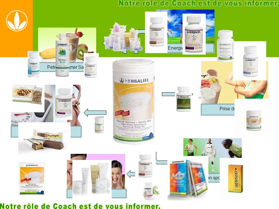 Petit Déjeuner Sain Nutrition sportive Amincissement Prise de poids Energie & Vitalité Soins de peau
