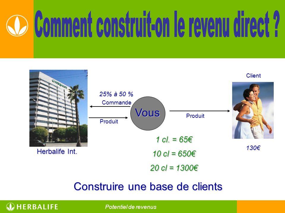 Construire une base de clients Vous 25% à 50 % Herbalife Int. Commande Produit Client Produit 1 cl. = 65 10 cl = 650 20 cl = 1300 130 Nutrition pour u
