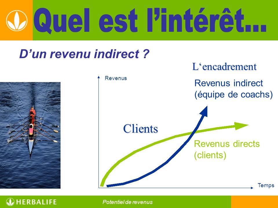 Clients Clients Lencadrement Revenus Temps Revenus directs (clients) Revenus indirect (équipe de coachs) Dun revenu indirect ? Nutrition pour une vie