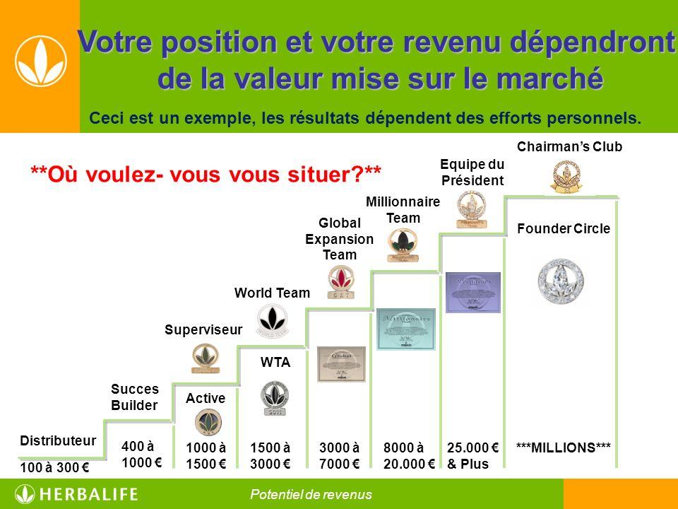 **Où voulez- vous vous situer?** Votre position et votre revenu dépendront de la valeur mise sur le marché de la valeur mise sur le marché Ceci est un