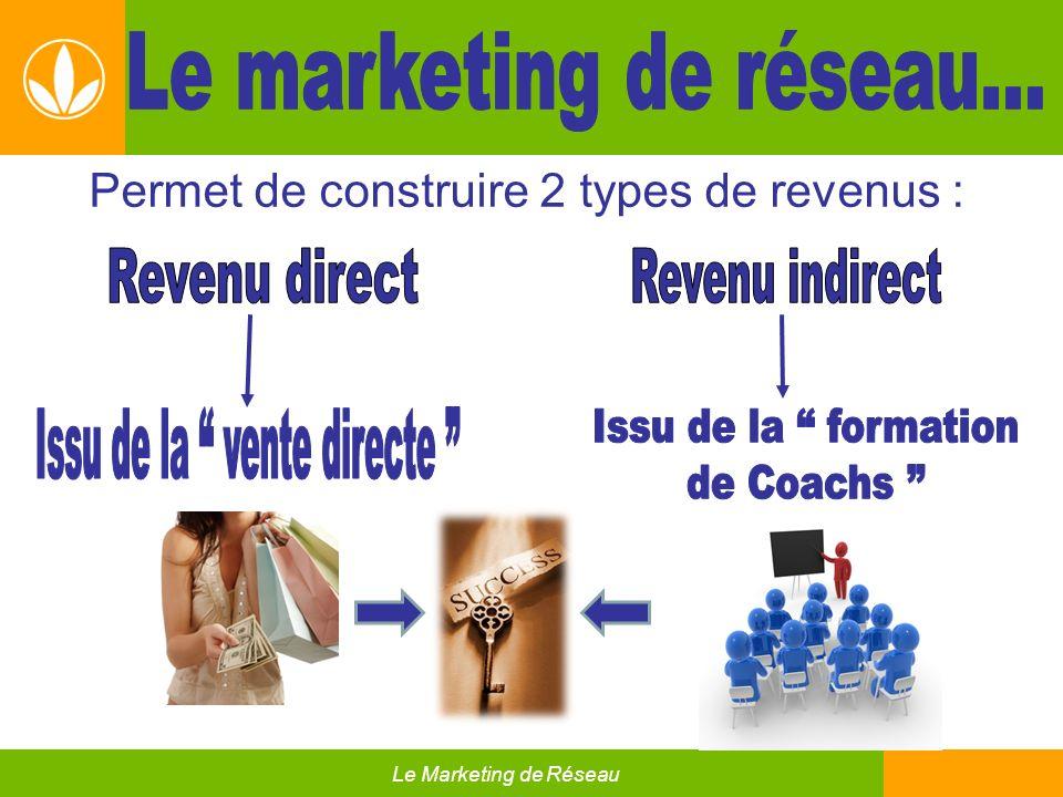 Permet de construire 2 types de revenus : Le Marketing de Réseau