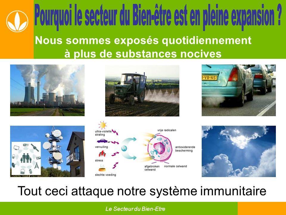 Nous sommes exposés quotidiennement à plus de substances nocives Tout ceci attaque notre système immunitaire Le Secteur du Bien-Etre