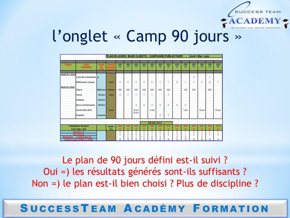 S UCCESS T EAM A CADÉMY F ORMATION longlet « Camp 90 jours » Le plan de 90 jours défini est-il suivi ? Oui =) les résultats générés sont-ils suffisant