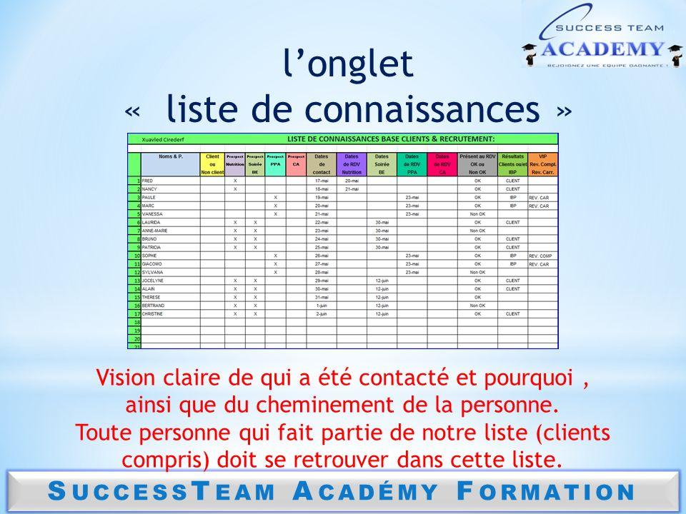 S UCCESS T EAM A CADÉMY F ORMATION longlet « liste de connaissances » Vision claire de qui a été contacté et pourquoi, ainsi que du cheminement de la