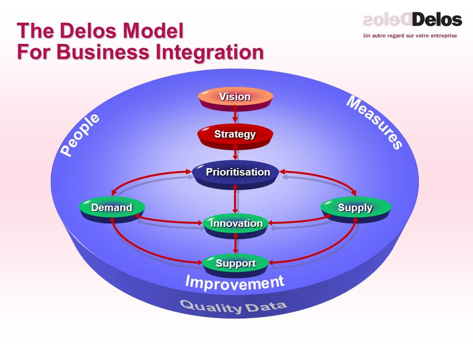 The Delos Model For Business Integration Innovation InnovationVisionStrategy Prioritisation Prioritisation Demand Support Supply