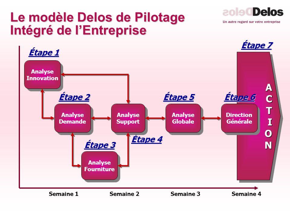 Le modèle Delos de Pilotage Intégré de lEntreprise ACTIONACTION Semaine 1Semaine 2Semaine 3Semaine 4 Analyse Innovation Analyse Demande Analyse Demand