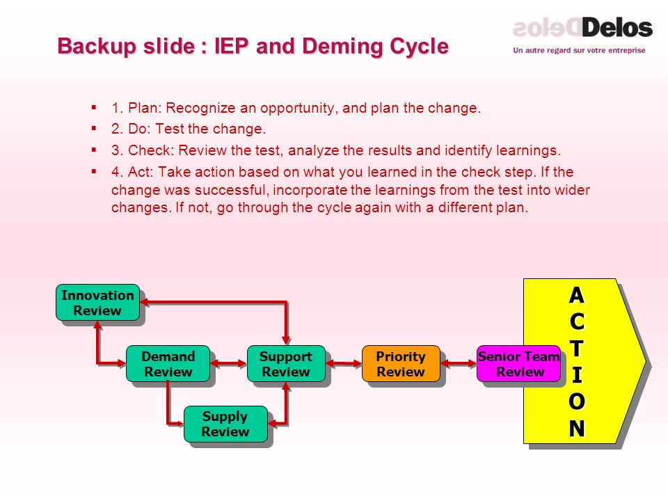 ACTIONACTION Innovation Review Innovation Review Demand Review Demand Review Supply Review Supply Review Priority Review Priority Review Senior Team Review Senior Team Review Support Review Support Review Backup slide : IEP and Deming Cycle 1.
