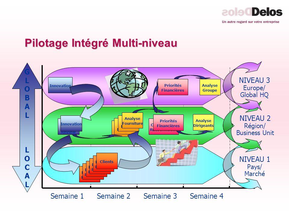 Pilotage Intégré Multi-niveau Semaine 1Semaine 2Semaine 3Semaine 4 Demand Planning Demand Planning Demand Planning Demand Planning Demand Planning Cli