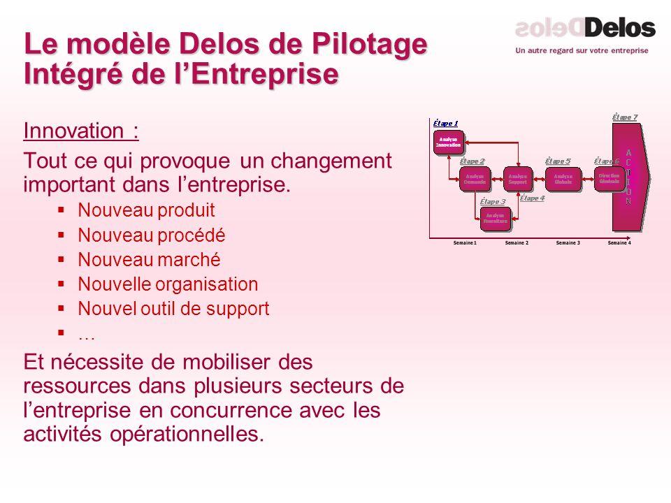 Le modèle Delos de Pilotage Intégré de lEntreprise Innovation : Tout ce qui provoque un changement important dans lentreprise. Nouveau produit Nouveau
