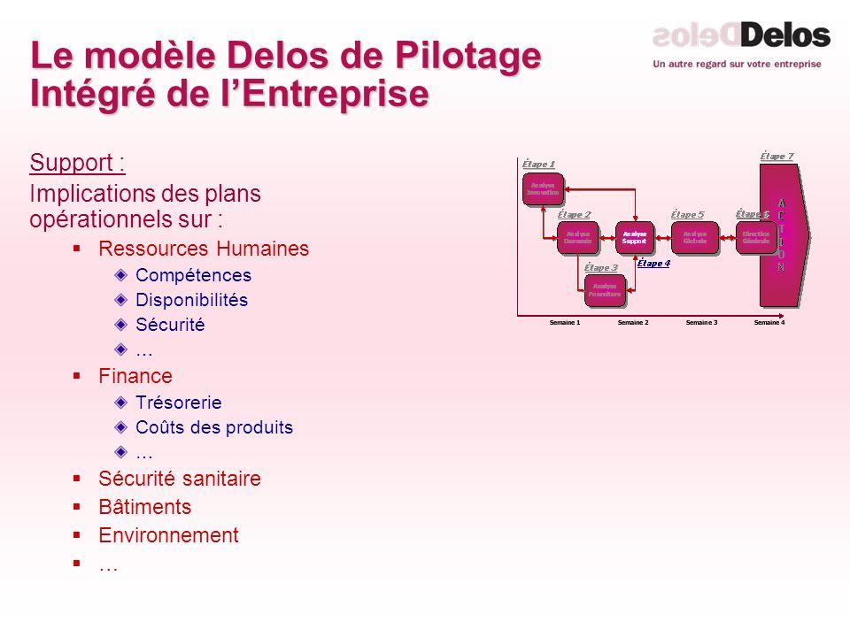Le modèle Delos de Pilotage Intégré de lEntreprise Support : Implications des plans opérationnels sur : Ressources Humaines Compétences Disponibilités