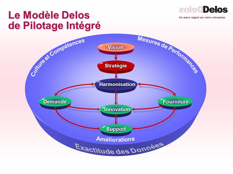Le Modèle Delos de Pilotage Intégré Innovation Innovation Vision Stratégie Harmonisation Harmonisation Demande Support Fourniture Fourniture