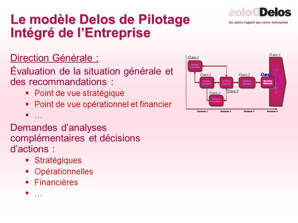 Le modèle Delos de Pilotage Intégré de lEntreprise Direction Générale : Évaluation de la situation générale et des recommandations : Point de vue stratégique Point de vue opérationnel et financier … Demandes danalyses complémentaires et décisions dactions : Stratégiques Opérationnelles Financières …