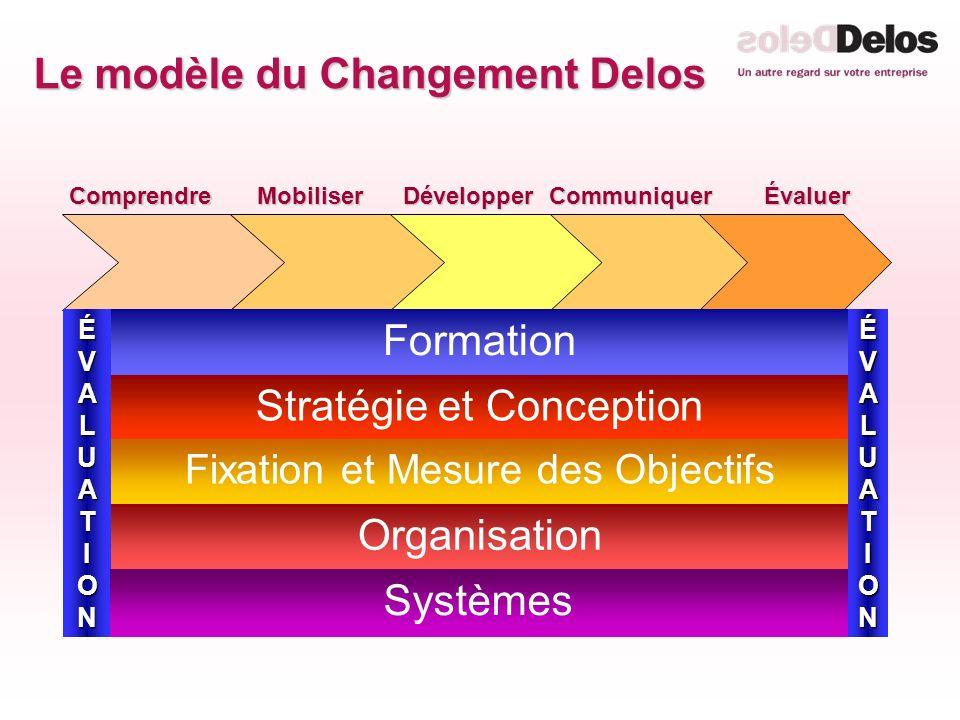 Le modèle du Changement Delos MobiliserDévelopperCommuniquerÉvaluerComprendre ÉVALUATIONÉVALUATIONÉVALUATIONÉVALUATION ÉVALUATIONÉVALUATIONÉVALUATIONÉVALUATION Formation Stratégie et Conception Fixation et Mesure des Objectifs Organisation Systèmes