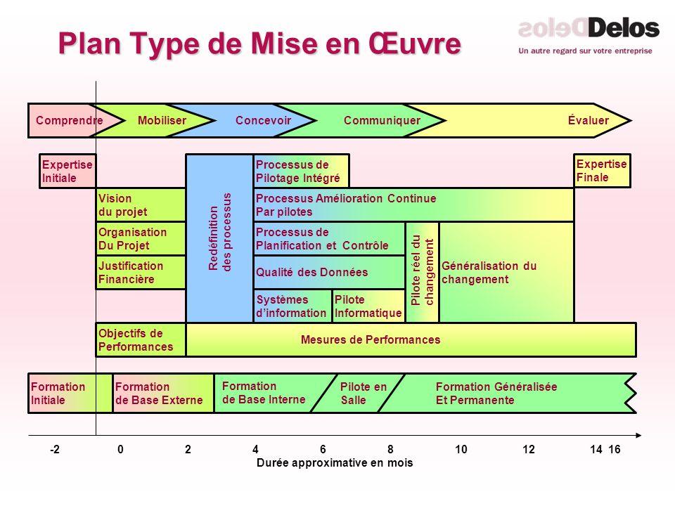 ÉvaluerCommuniquerConcevoir Pilote réel du changement Formation Initiale Processus de Planification et Contrôle Qualité des Données Processus Améliora