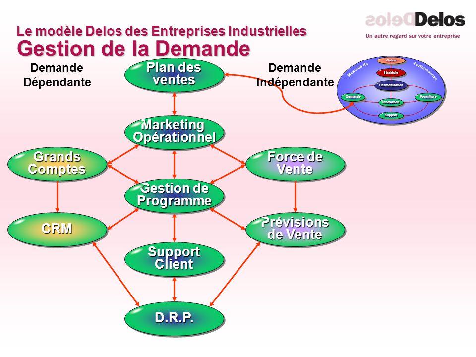 Le modèle Delos des Entreprises Industrielles Gestion de la Demande Demande Dépendante Prévisions de Vente D.R.P.D.R.P. Gestion de Programme CRMCRM Fo