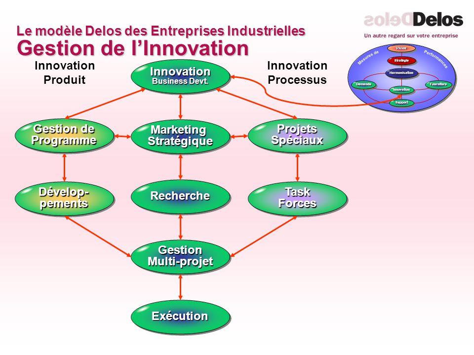 Le modèle Delos des Entreprises Industrielles Gestion de lInnovation ExécutionExécution Innovation Business Devt. Gestion Multi-projet Innovation Prod