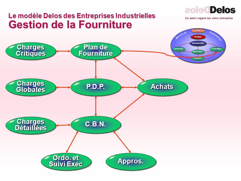 Le modèle Delos des Entreprises Industrielles Gestion de la Fourniture Appros.Appros. P.D.P.P.D.P. C.B.N.C.B.N. Plan de Fourniture AchatsAchats Ordo.