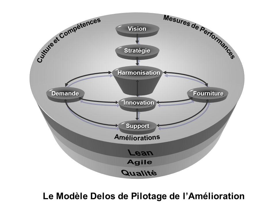 Le Modèle Delos de Pilotage de lAmélioration Vision Stratégie Harmonisation Harmonisation Innovation Innovation Demande Support Fourniture Fourniture