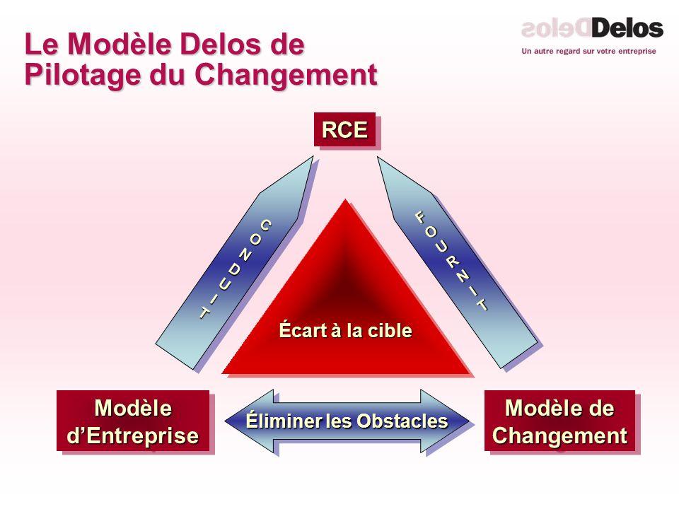 Le Modèle Delos de Pilotage du Changement Éliminer les Obstacles FOURNITFOURNITFOURNITFOURNIT FOURNITFOURNITFOURNITFOURNIT CONDUITCONDUIT Écart à la cible RCERCE Modèle dEntreprise Modèle de Changement