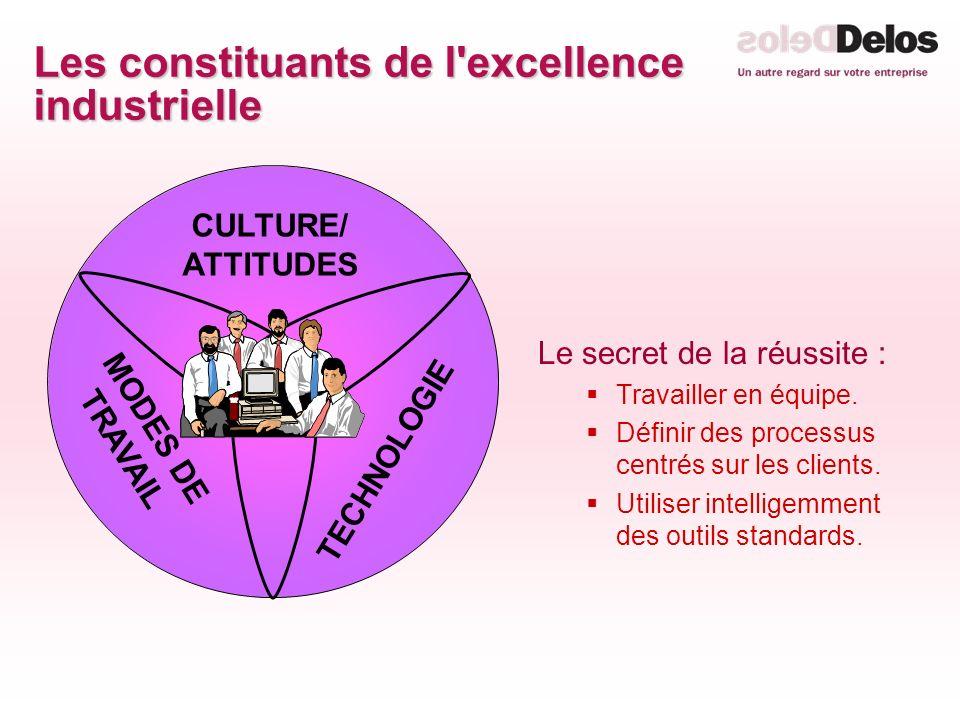 Les constituants de l'excellence industrielle Le secret de la réussite : Travailler en équipe. Définir des processus centrés sur les clients. Utiliser