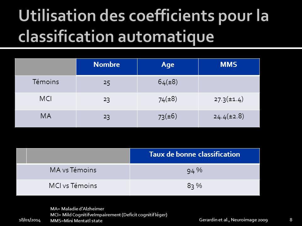 NombreAgeMMS Témoins2564(±8) MCI2374(±8)27.3(±1.4) MA2373(±6)24.4(±2.8) 18/01/2014Gerardin et al., Neuroimage 20098 Taux de bonne classification MA vs