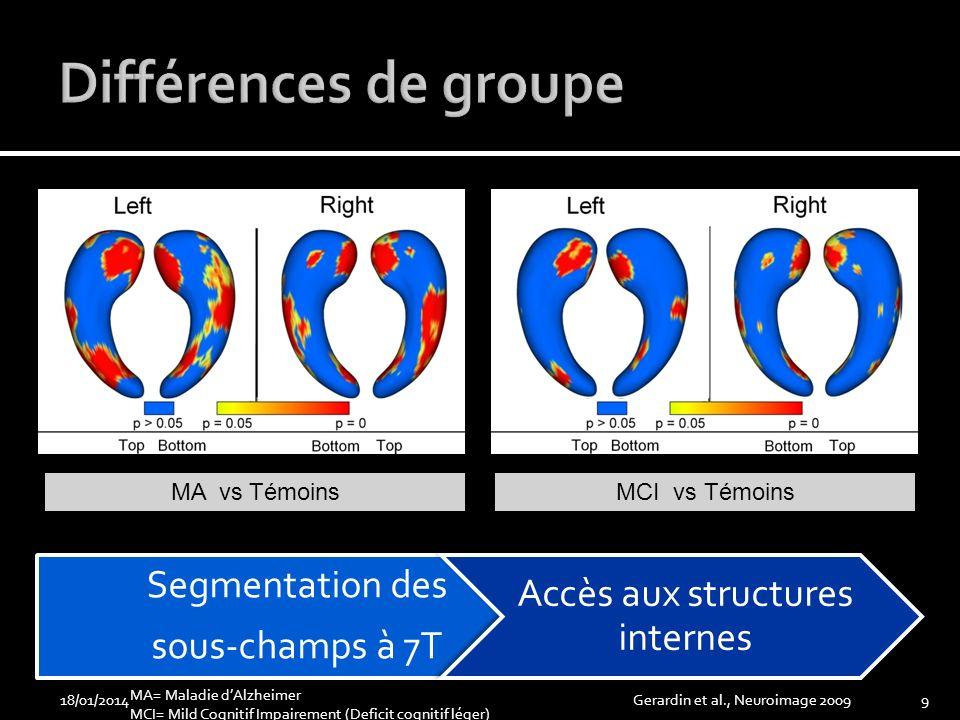18/01/2014Gerardin et al., Neuroimage 20099 MA vs TémoinsMCI vs Témoins MA= Maladie dAlzheimer MCI= Mild Cognitif Impairement (Deficit cognitif léger)