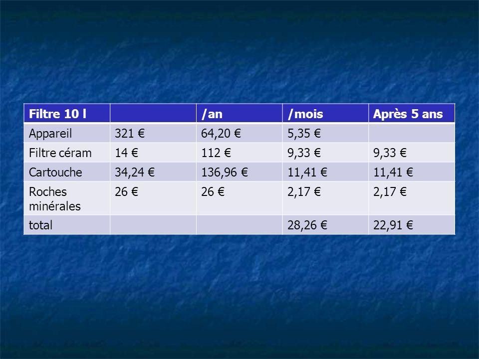 Filtre 10 l/an/moisAprès 5 ans Appareil321 64,20 5,35 Filtre céram14 112 9,33 Cartouche34,24 136,96 11,41 Roches minérales 26 2,17 total28,26 22,91