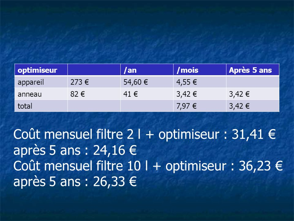 optimiseur/an/moisAprès 5 ans appareil273 54,60 4,55 anneau82 41 3,42 total7,97 3,42 Coût mensuel filtre 2 l + optimiseur : 31,41 après 5 ans : 24,16