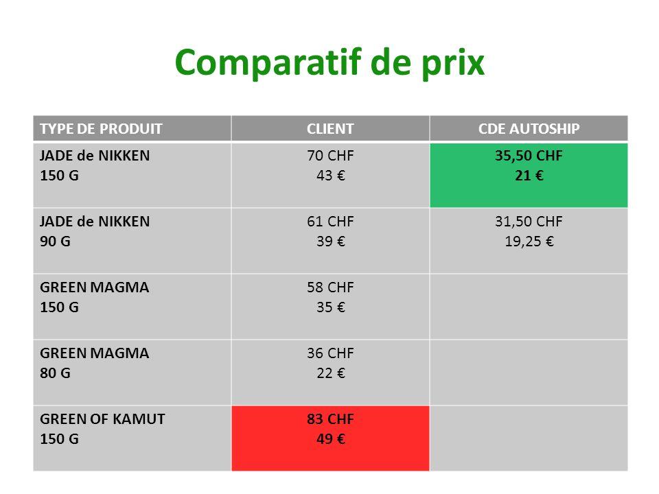 Comparatif de prix TYPE DE PRODUITCLIENTCDE AUTOSHIP JADE de NIKKEN 150 G 70 CHF 43 35,50 CHF 21 JADE de NIKKEN 90 G 61 CHF 39 31,50 CHF 19,25 GREEN M