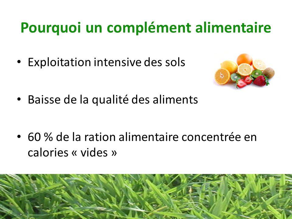 Pourquoi un complément alimentaire Exploitation intensive des sols Baisse de la qualité des aliments 60 % de la ration alimentaire concentrée en calor