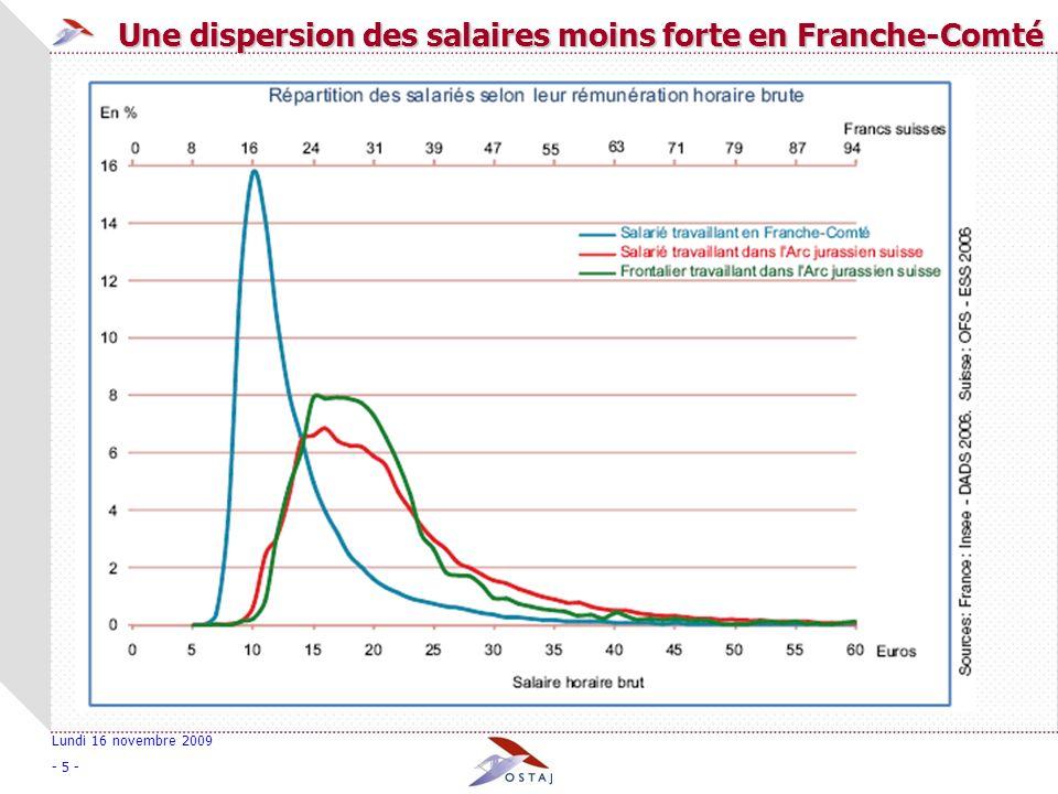 Lundi 16 novembre 2009 - 5 - Une dispersion des salaires moins forte en Franche-Comté