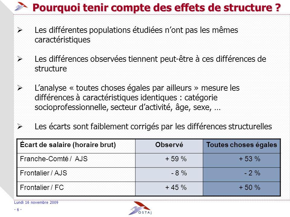 Lundi 16 novembre 2009 - 7 - Toutes choses égales par ailleurs, le salaire horaire brut dun frontalier est supérieur de 50% à celui dun salarié franc-comtois, et sensiblement le même quun salarié suisse.