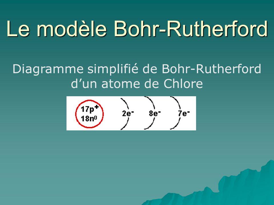 Diagramme simplifié de Bohr-Rutherford dun atome de Chlore