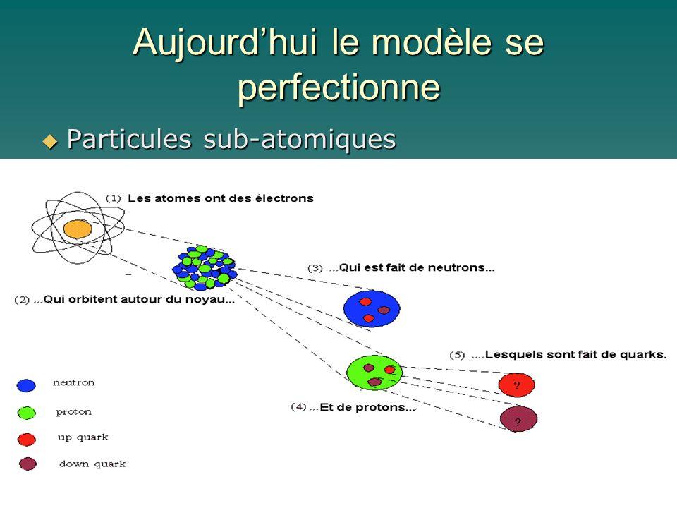 Aujourdhui le modèle se perfectionne Particules sub-atomiques Particules sub-atomiques