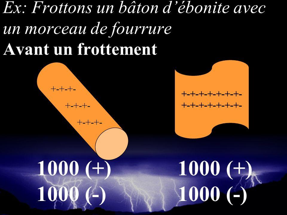 +-+-+-+-+-+-+- +-+-+- Ex: Frottons un bâton débonite avec un morceau de fourrure Avant un frottement 1000 (+) 1000 (-) 1000 (+) 1000 (-)