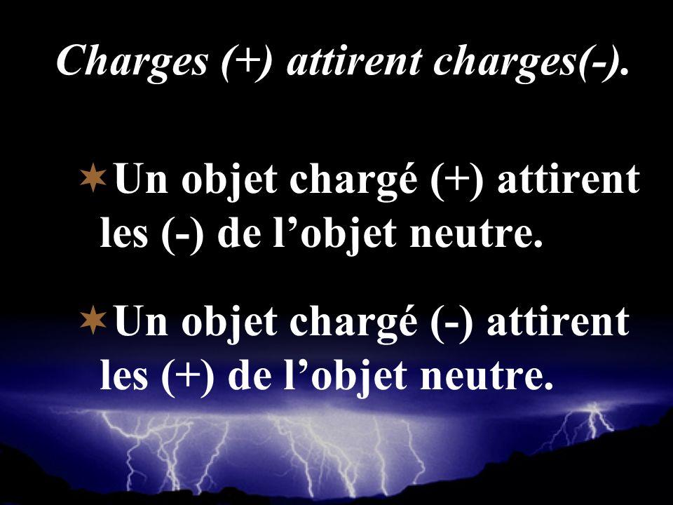 Charges (+) attirent charges(-). Un objet chargé (+) attirent les (-) de lobjet neutre. Un objet chargé (-) attirent les (+) de lobjet neutre.