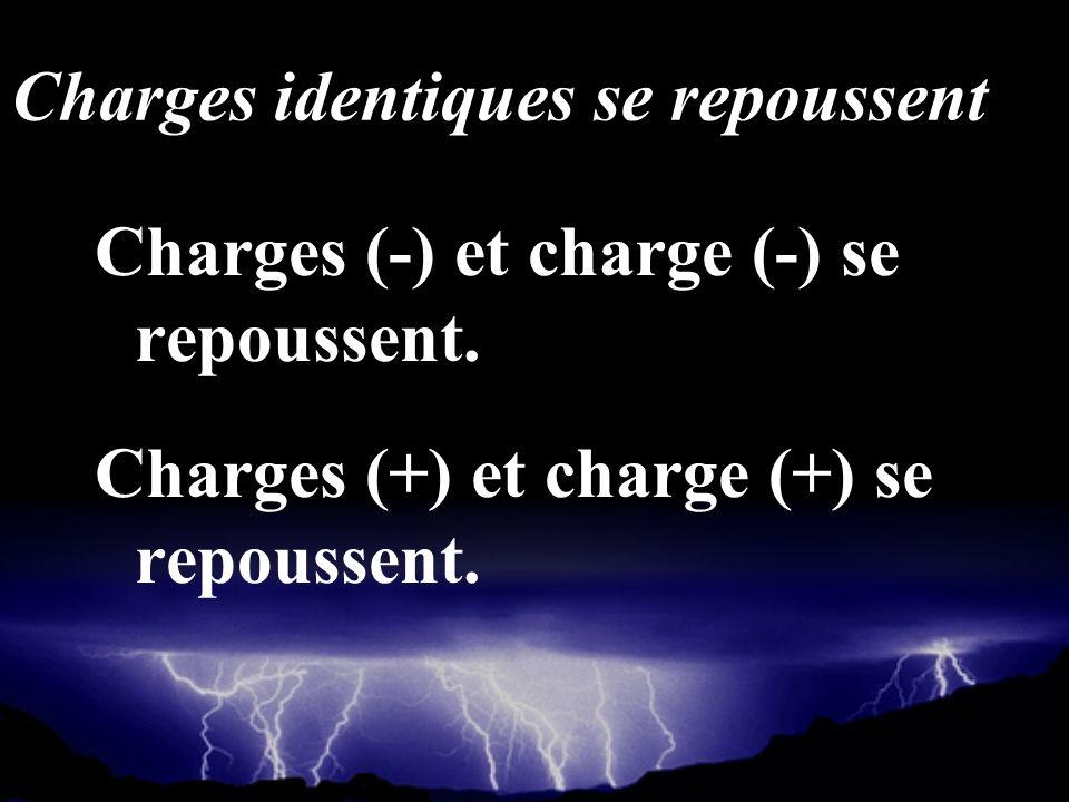 Charges identiques se repoussent Charges (-) et charge (-) se repoussent. Charges (+) et charge (+) se repoussent.