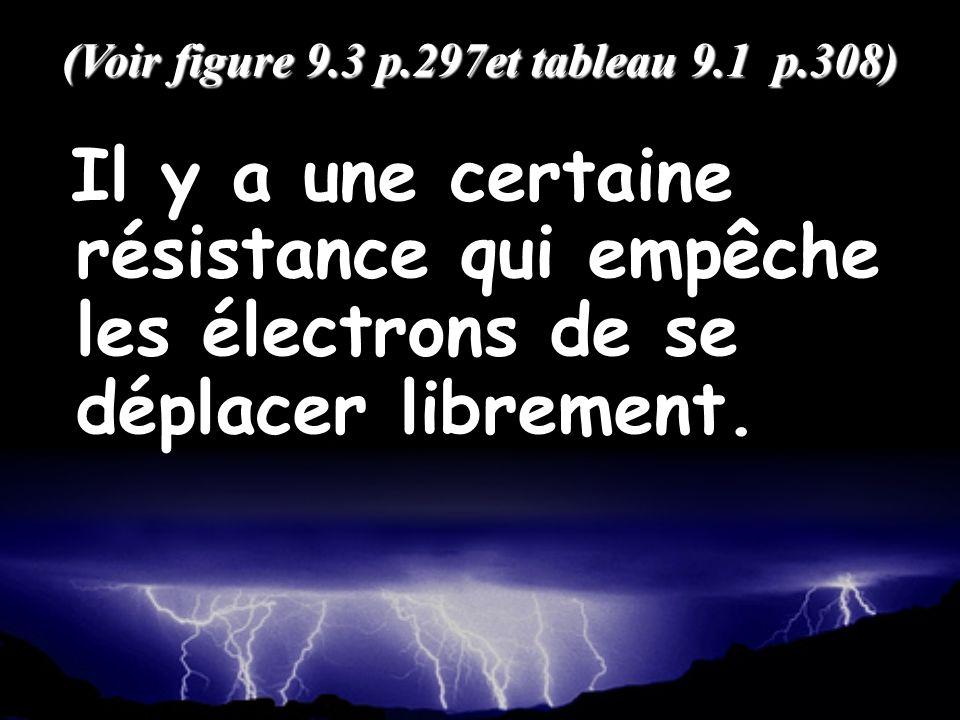 Il y a une certaine résistance qui empêche les électrons de se déplacer librement. (Voir figure 9.3 p.297et tableau 9.1 p.308)