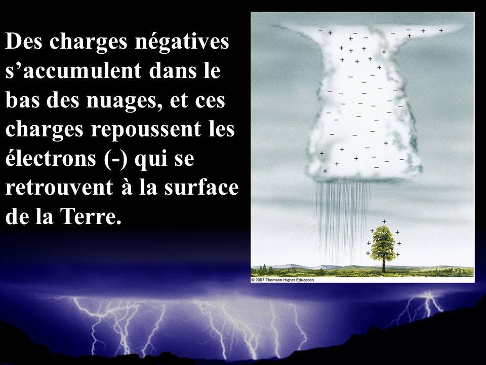 Des charges négatives saccumulent dans le bas des nuages, et ces charges repoussent les électrons (-) qui se retrouvent à la surface de la Terre.