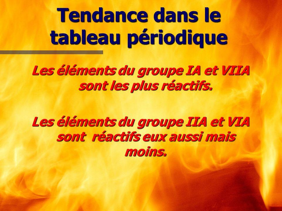 Tendance dans le tableau périodique Les éléments du groupe IA et VIIA sont les plus réactifs. Les éléments du groupe IIA et VIA sont réactifs eux auss