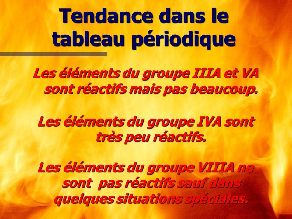 Tendance dans le tableau périodique Les éléments du groupe IIIA et VA sont réactifs mais pas beaucoup. Les éléments du groupe IVA sont très peu réacti
