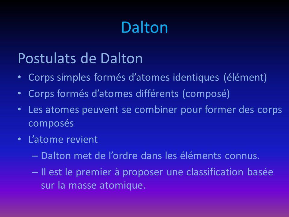 Dalton Postulats de Dalton Corps simples formés datomes identiques (élément) Corps formés datomes différents (composé) Les atomes peuvent se combiner