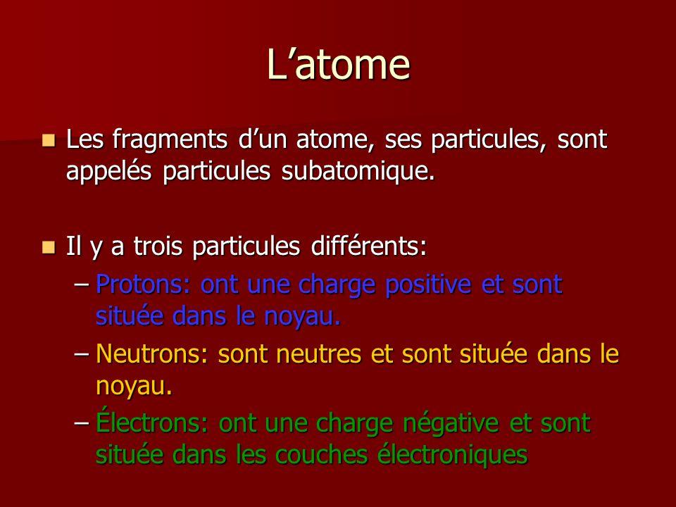 Noyau = Protons (+) et Neutrons Électrons