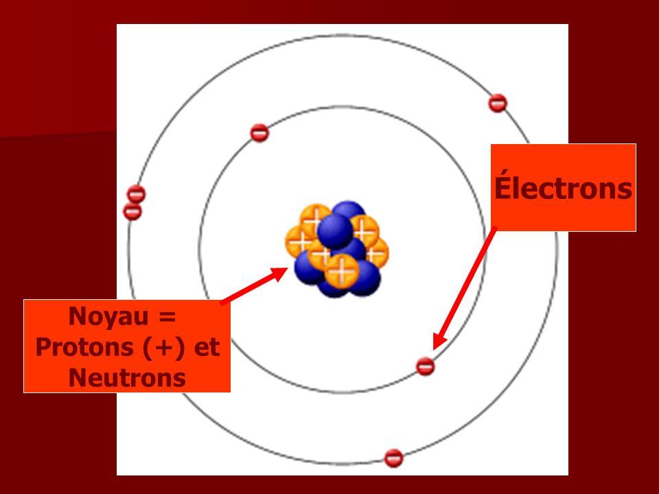 Les particules subatomiques Les protons ont une importance particulière puisque leur nombre dans un atome caractérise cet atome.