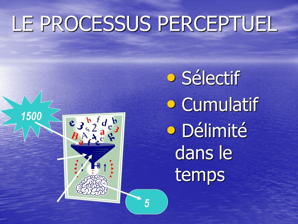 Les étapes du processus de perception Stimuli Exposition Attention Compréhension Acceptation Rétention Mémoire
