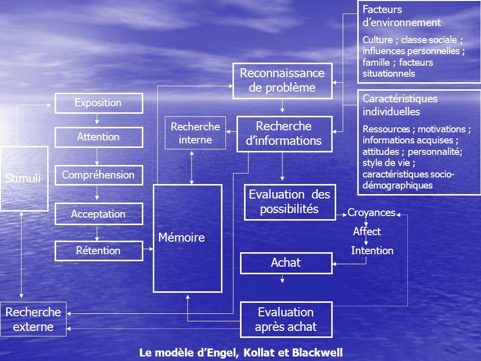 Les étapes du processus de perception A.