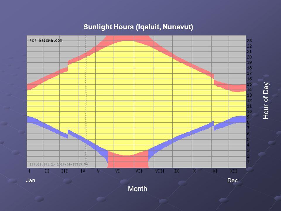 Sunlight Hours (Iqaluit, Nunavut) JanDec Month Hour of Day