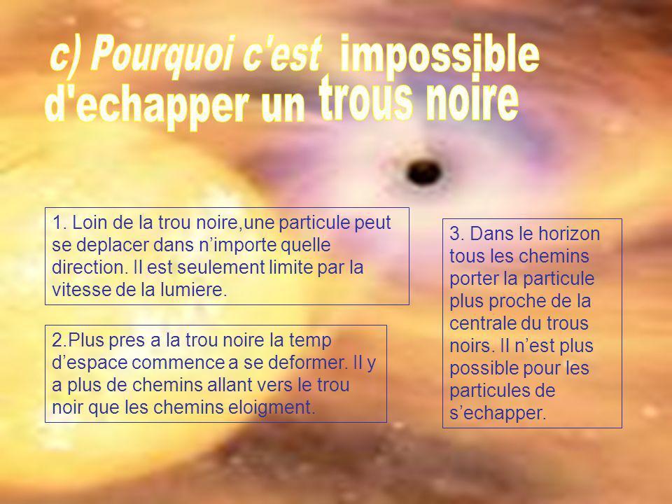 1. Loin de la trou noire,une particule peut se deplacer dans nimporte quelle direction. Il est seulement limite par la vitesse de la lumiere. 2.Plus p