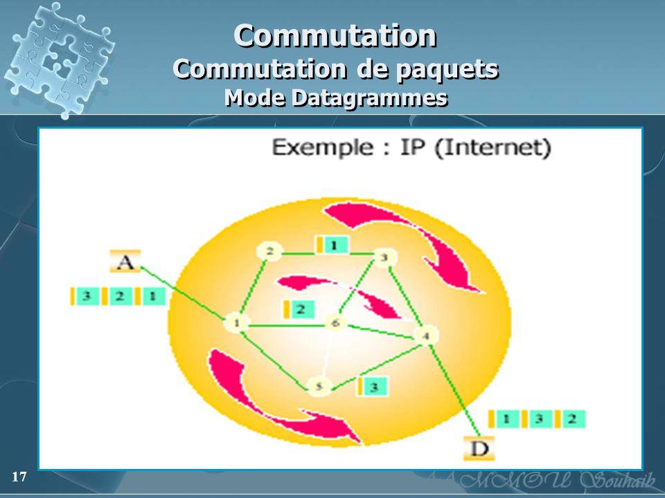 17 Commutation Commutation de paquets Mode Datagrammes